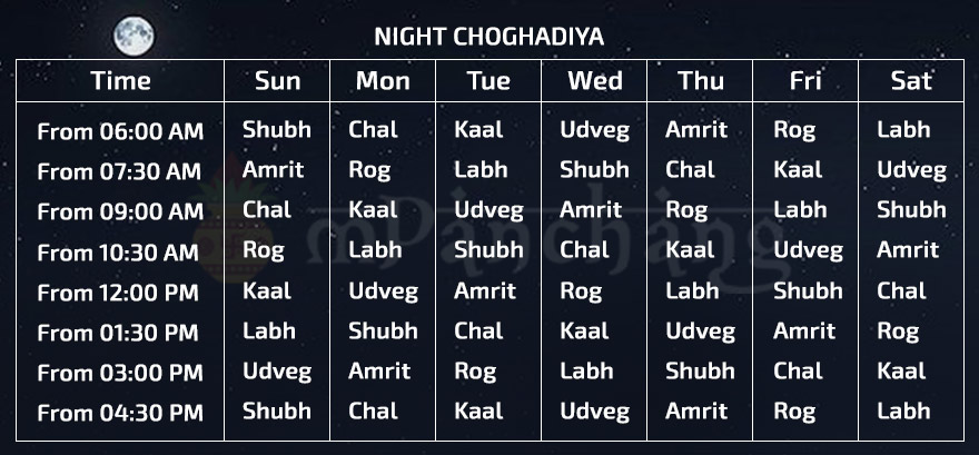 night-choghadiya